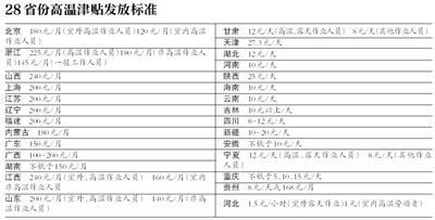 前日至昨日京城最高气温达35℃至37℃。对于劳动者来说,在高温天气下作业可以领到多少高温津贴?记者梳理了目前各地公开的高温津贴实施办法,各地标准在每月100元至240元不等,发放月份也不相同。