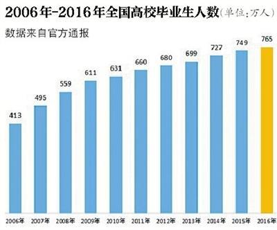 教育部:2017届普通高校毕业生预计795万人